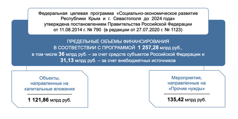 struktura Общие сведения о Программе